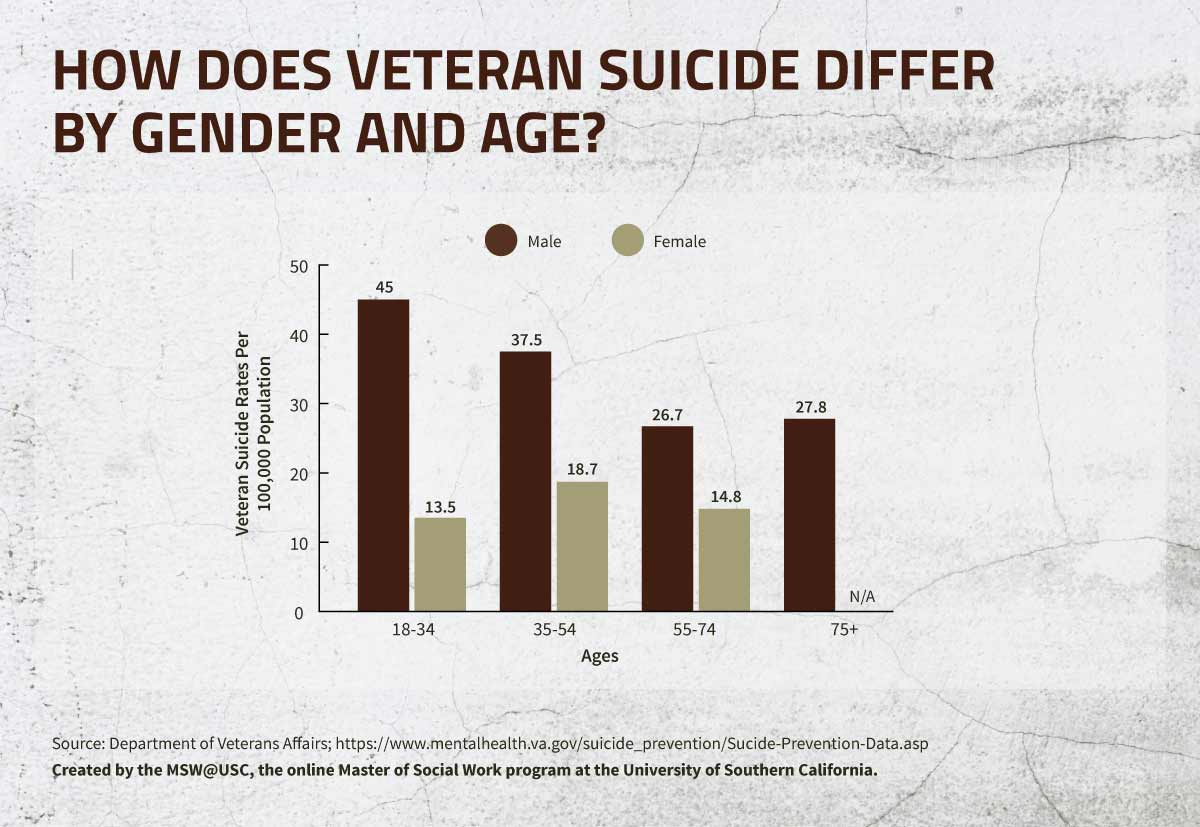 How Does Veteran Suicide Differ by Gender and Age infographic.