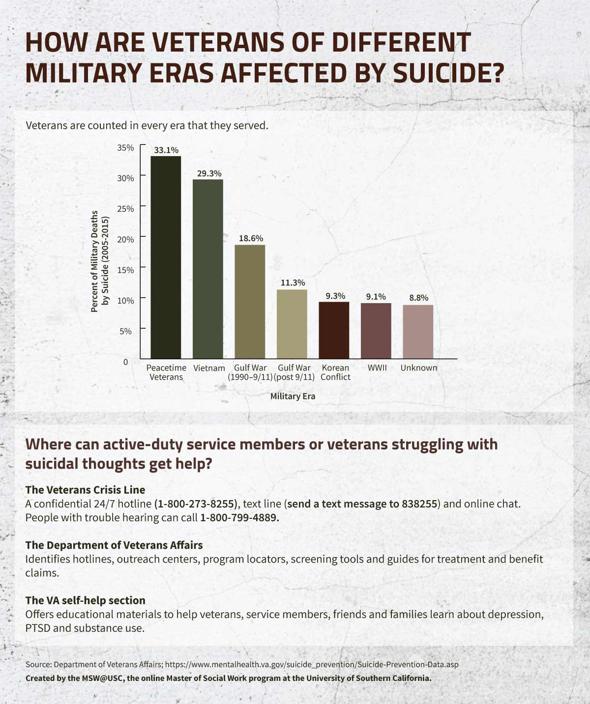 How are Veterans of Different Military Eras Affected by Suicide infographic.