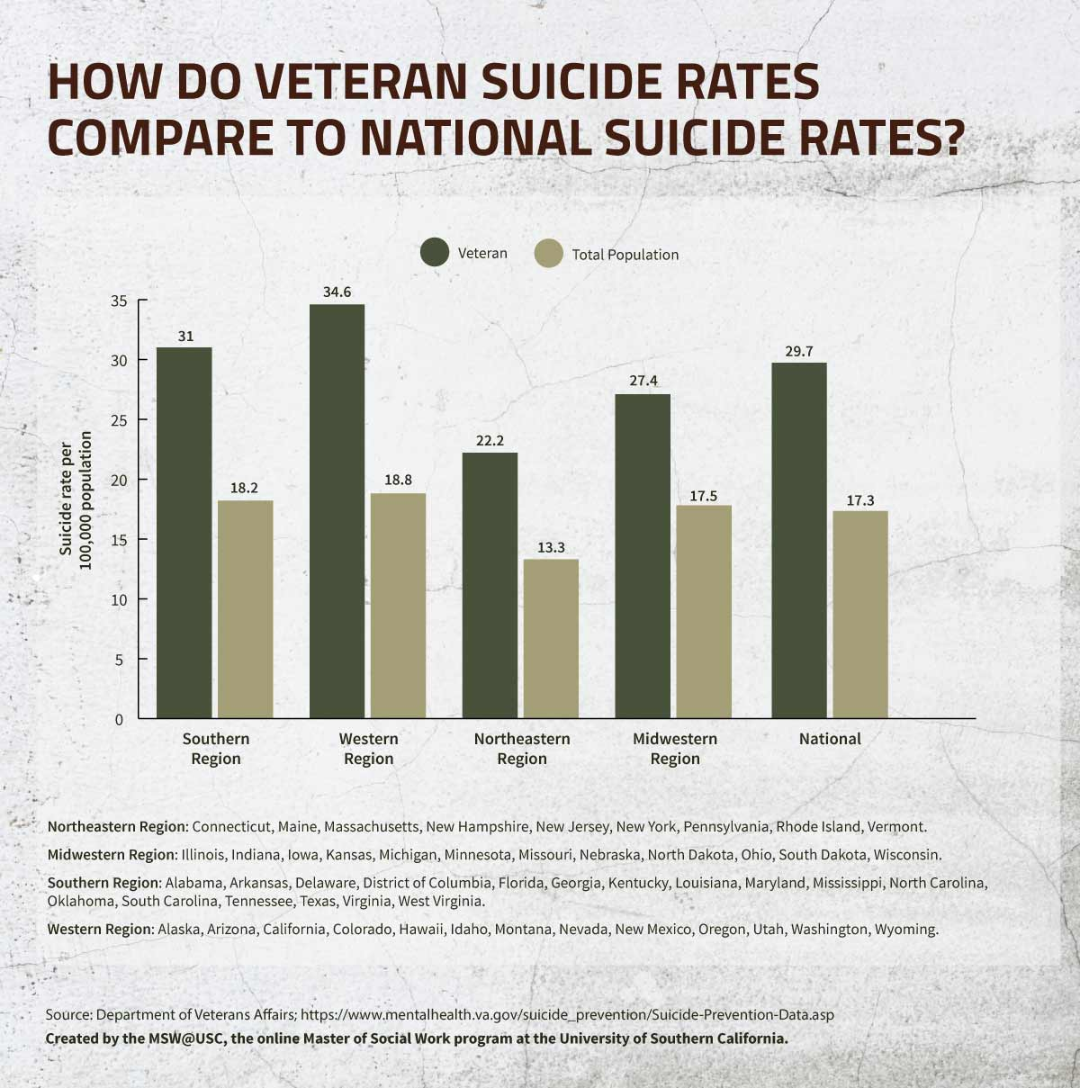 How Do Veteran Suicide Rates Compare to Nation Suicide Rates infographic.