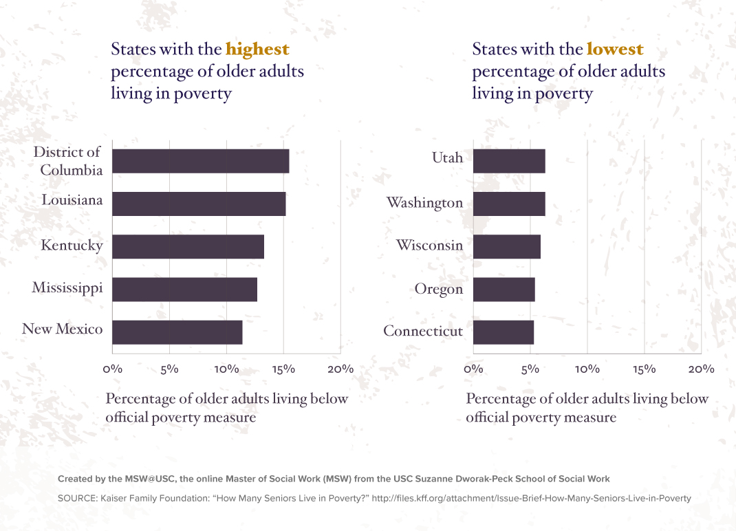 States with the Highest and Lowest Percentage of Older Adults Living in Poverty